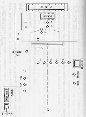 『神社祭式同行事作法』(神社本庁編) 「献幣図」